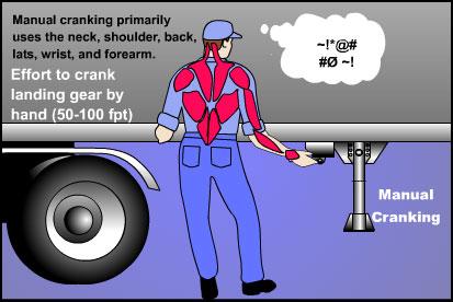 Landing gear operation